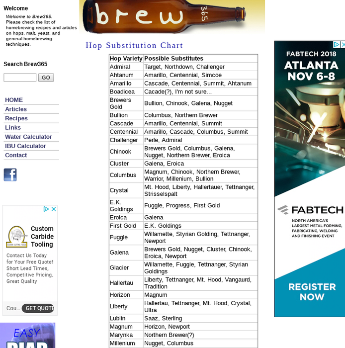 Brew365 Hop Subsution Chart Homebrewing Recipes Articles About Hops Yeast Grain Beer Styleore