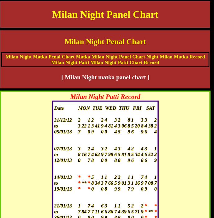 Milan night chart