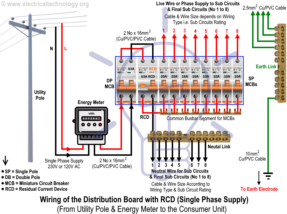 mix · wiring of the distribution board with rcd (single phase home