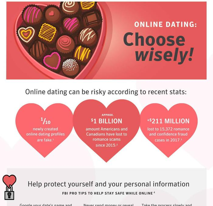Online Dating stats 2015
