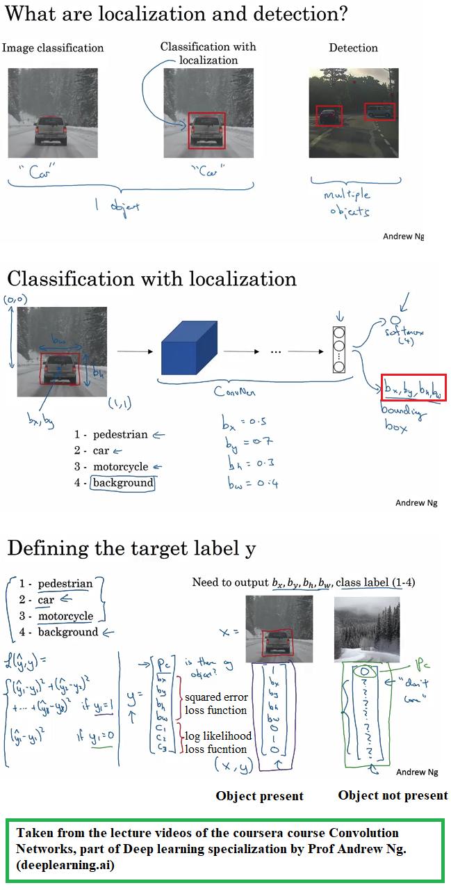 Mix · Autonomous Driving – Car detection with YOLO Model